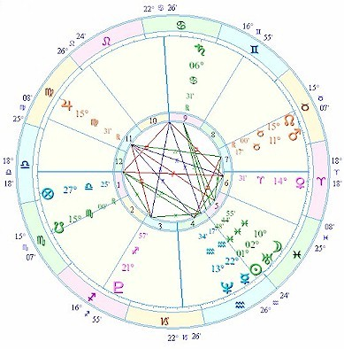 Relationship Timing in Astrology: First Meeting Chart