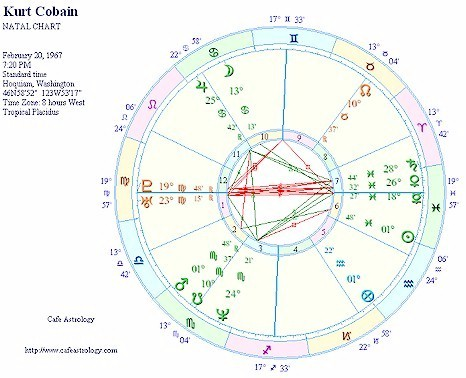 Birth Charts Cafe Astrology