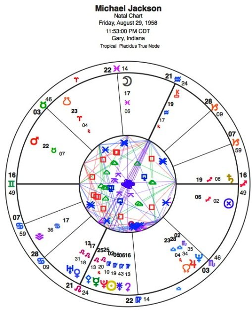 Make My Zodiac Chart: Michael Jackson - Celebrity Birth Natal Chart | Cafe Astrology .com,Chart