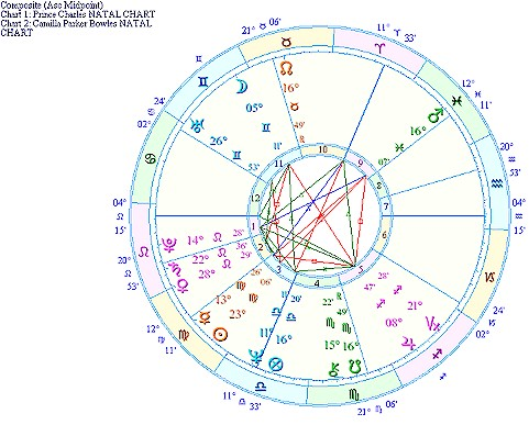Astrology of Prince Charles and Camilla Parker Bowles Relationship