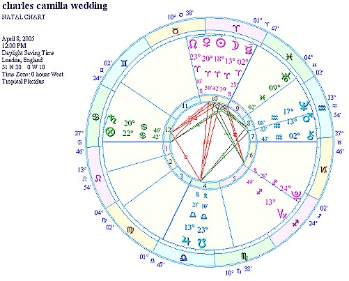 Astrology of Prince Charles and Camilla Parker Bowles