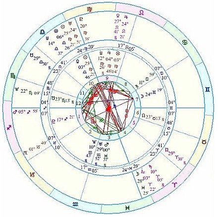 Astrology And Numerology Study