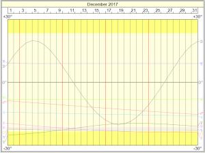 Declinations Graph December 2017