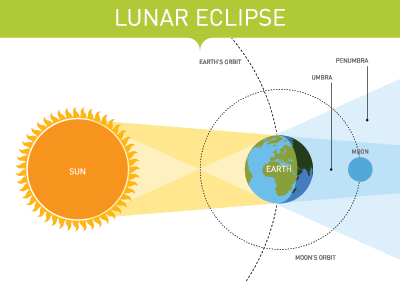 Lunations eclipses lunar eclipses and solar eclipses 2018 lunareclipseinfo full moons and lunar eclipses ccuart Image collections