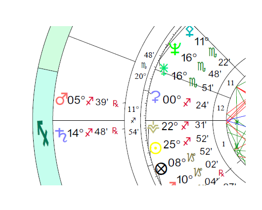 Mars transiting the Twelfth 12th House