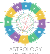 Example Of A Natal Chart Wheel Or Drawing