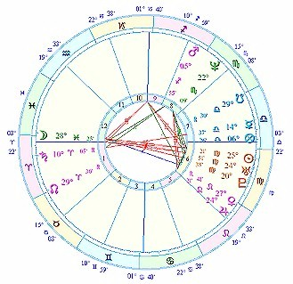 The Meaning of the Quincunx or Inconjunct Aspects in Astrology