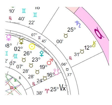 Synastry: Planet Overlays in Houses (Transposed Houses)