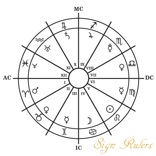 Signs and their planetary rulers: Chart