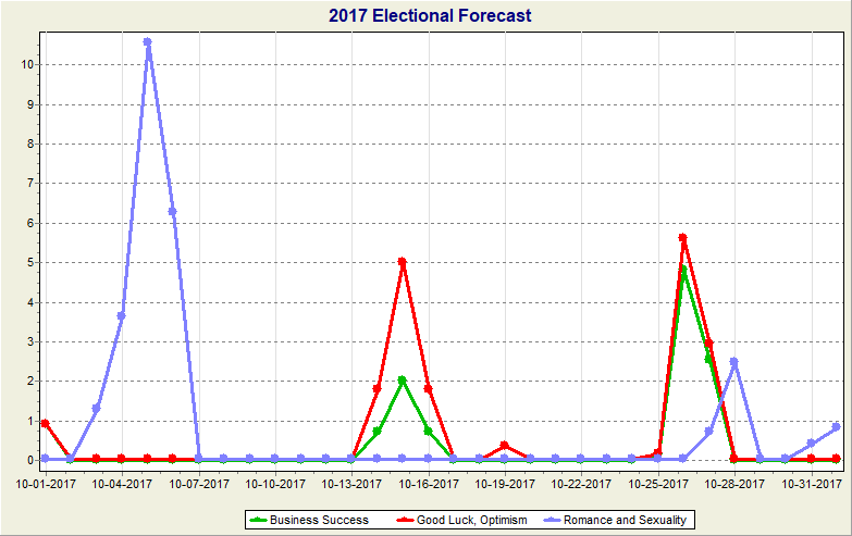 Astro Signature Forecast Graph for October 2017