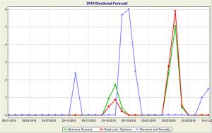 September Forecast Graph