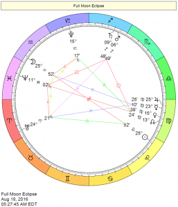 Full Moon August 18, 2016 chart