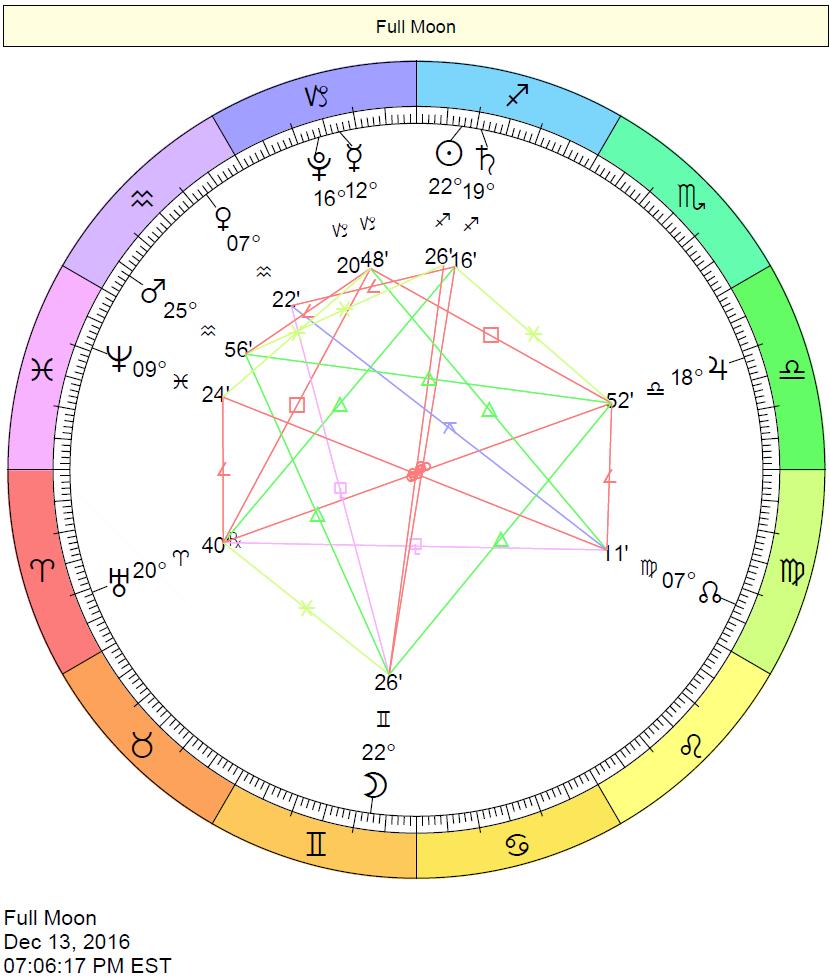 Full Moon Chart - December 13, 2016