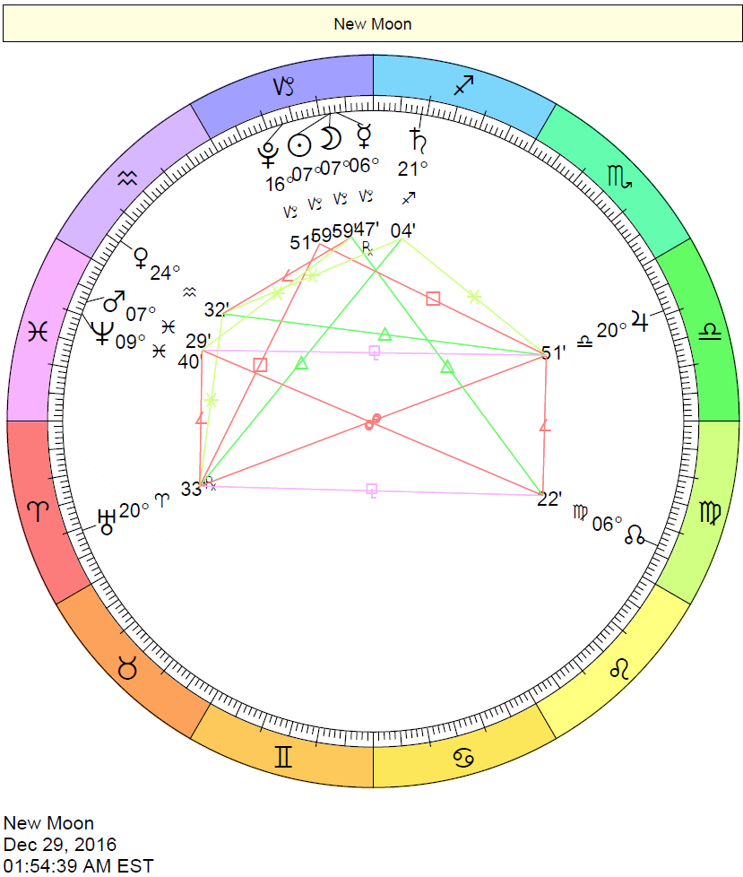 New Moon Chart - December 29, 2016, New Moon in Capricorn