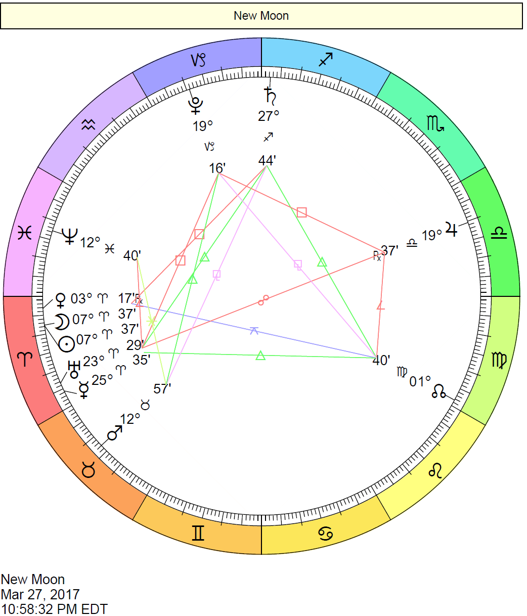 New Moon in Aries - March 27, 2017