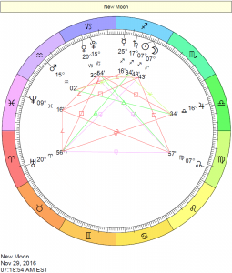 New Moon Chart - November 29, 2016, New Moon in Sagittarius