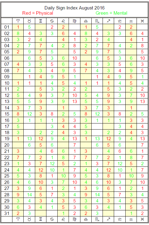 Free Astrological Dating Chart Equity Table