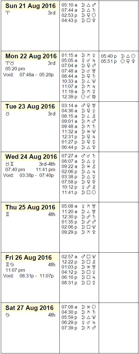 This Week in Astrology Calendar August 21-27, 2016