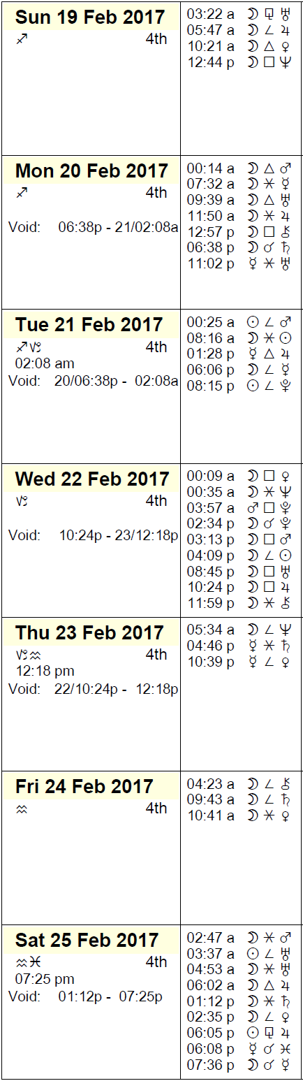 This Week in Astrology Calendar: February 19 to 25, 2017