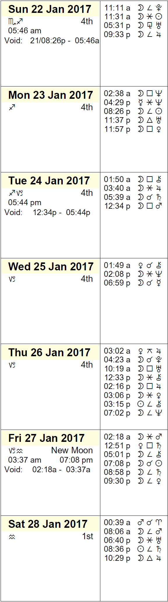 This Week in Astrology Calendar for January 22 to 28, 2017