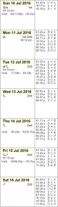 This Week's Astrological Calendar - July 10-16, 2016