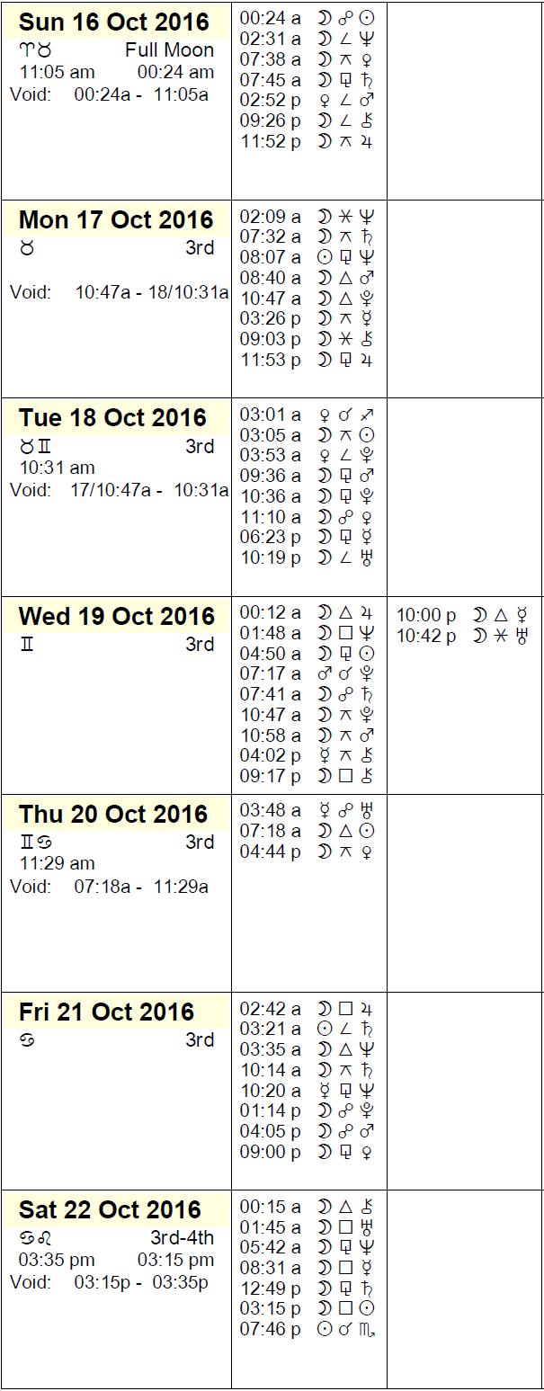 This Week in Astrology Calendar: October 16-22, 2016