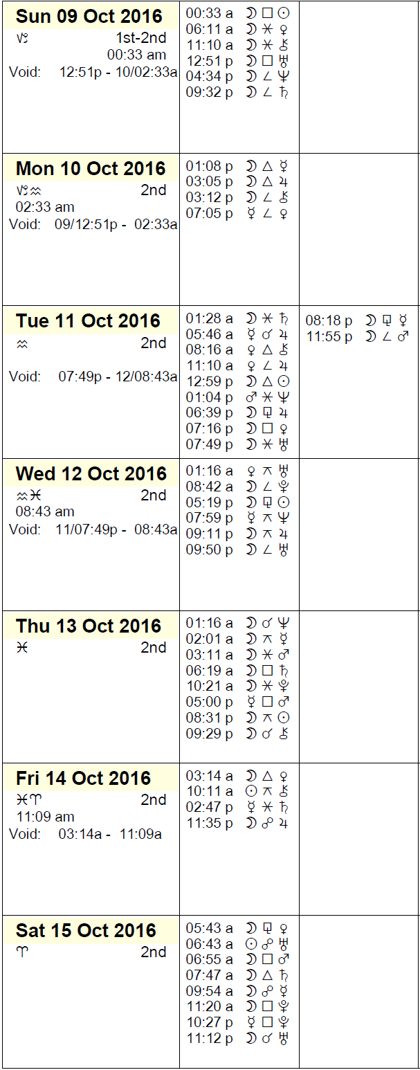 Phases of the Moon for October 2016: favorable and unfavorable days