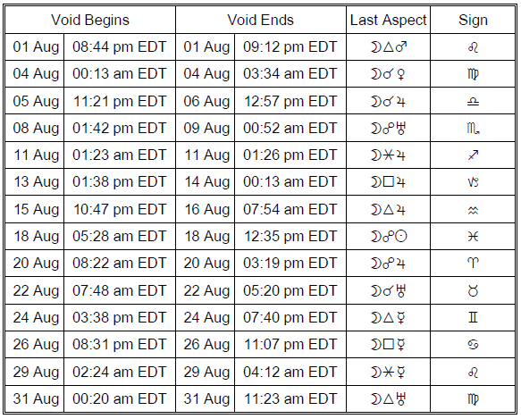 Void of course Moon table for August 2016