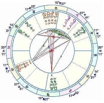 Astrology And Numerology Study Solar Return Chart