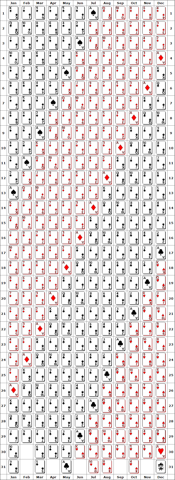 Playing Cards Birthday Chart