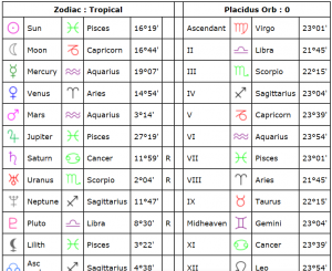 Virgo and leo compatibility cafe astrology compatibility