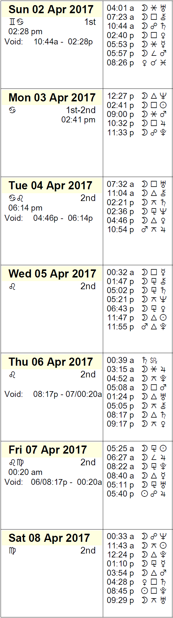 This Week in Astrology - April 2 to 8, 2017