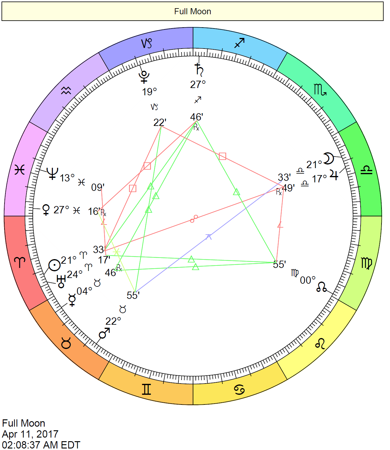 Chart of the Full Moon in Libra on April 11, 2017