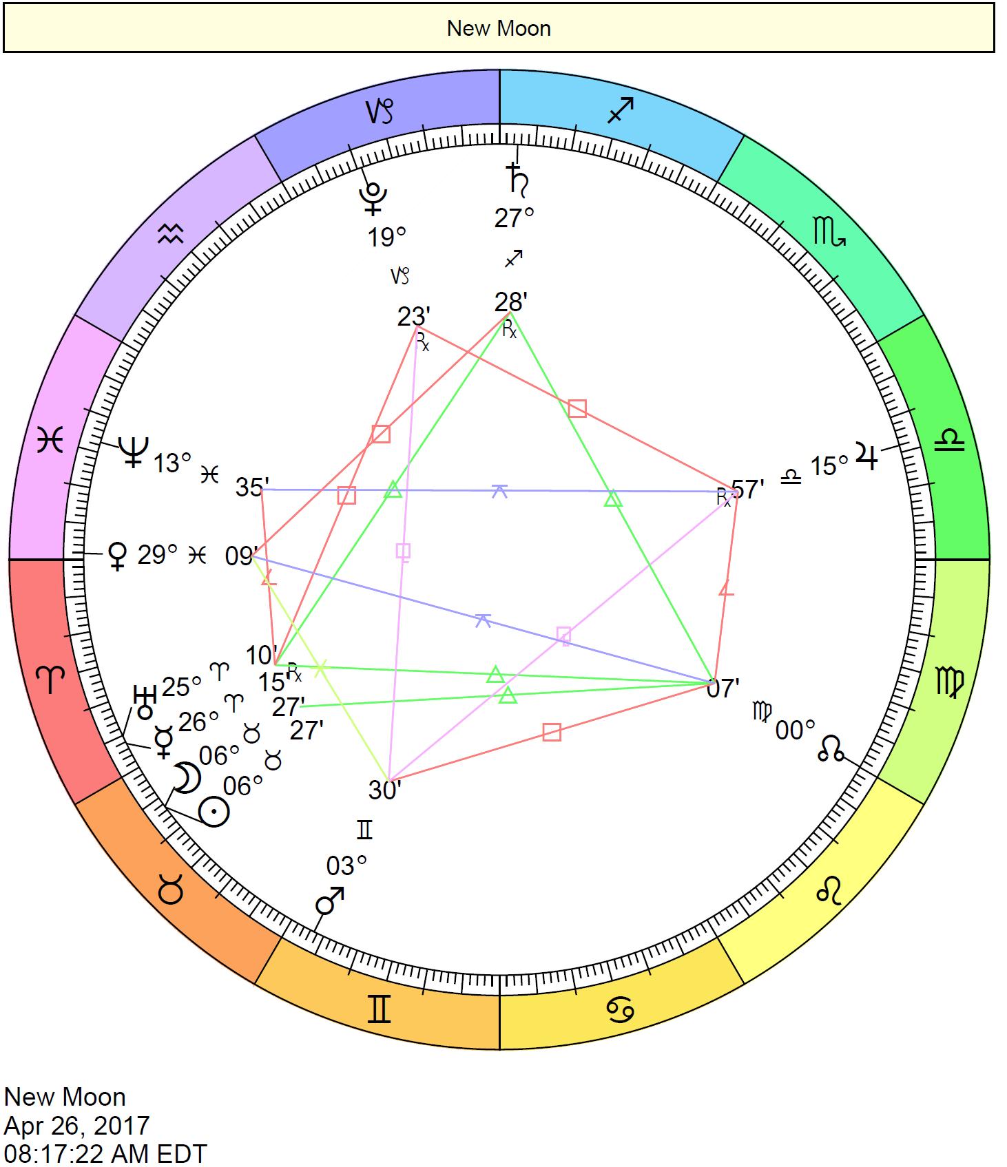 New Moon in Taurus Chart - April 26, 2017