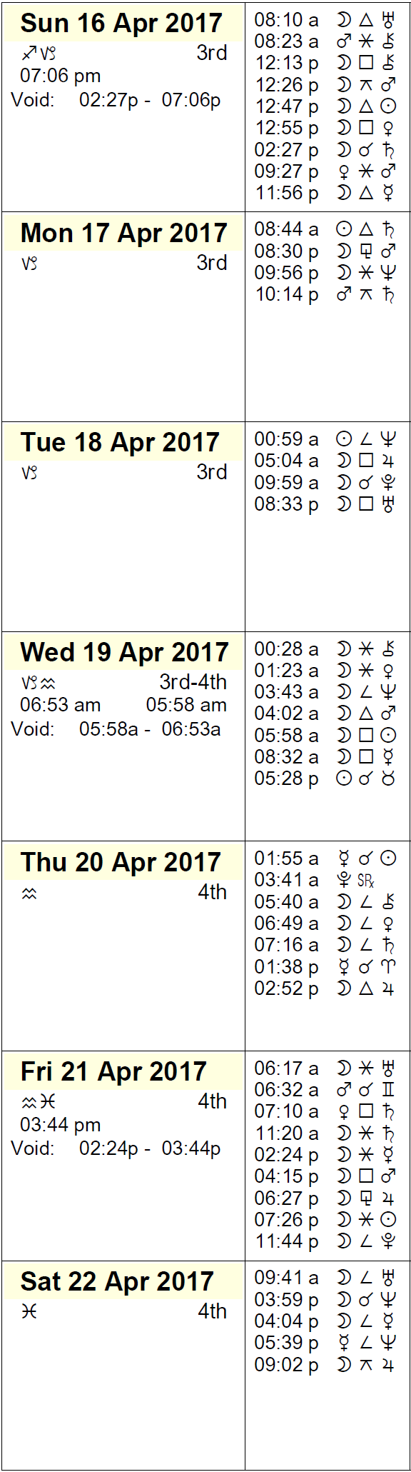 This Week in Astrology Calendar - April 16 to 22, 2017