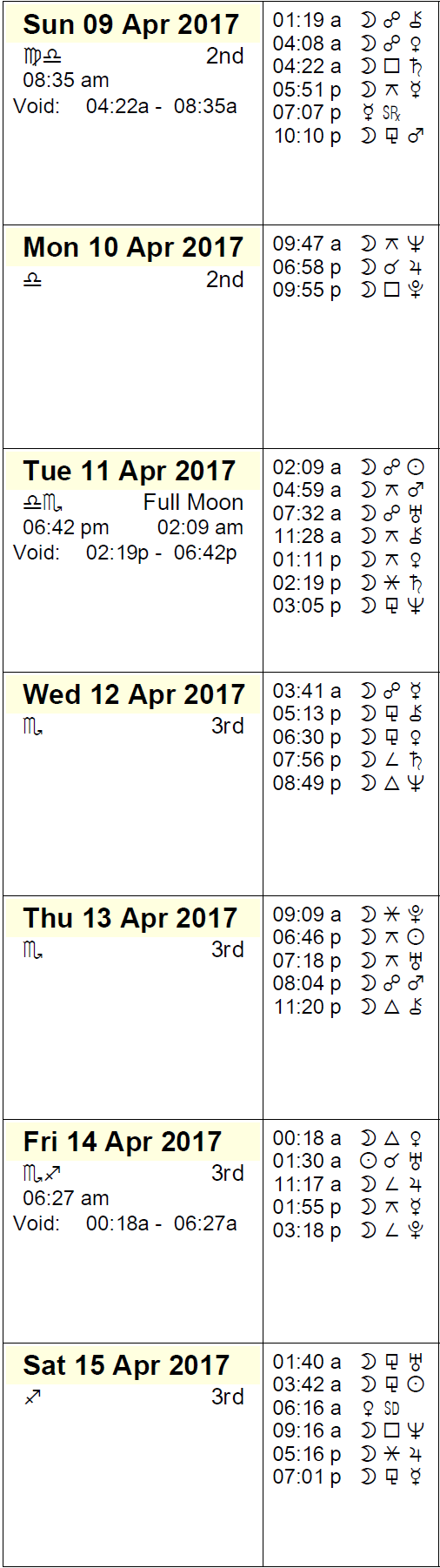 This Week in Astrology Calendar - April 9 to 15, 2017