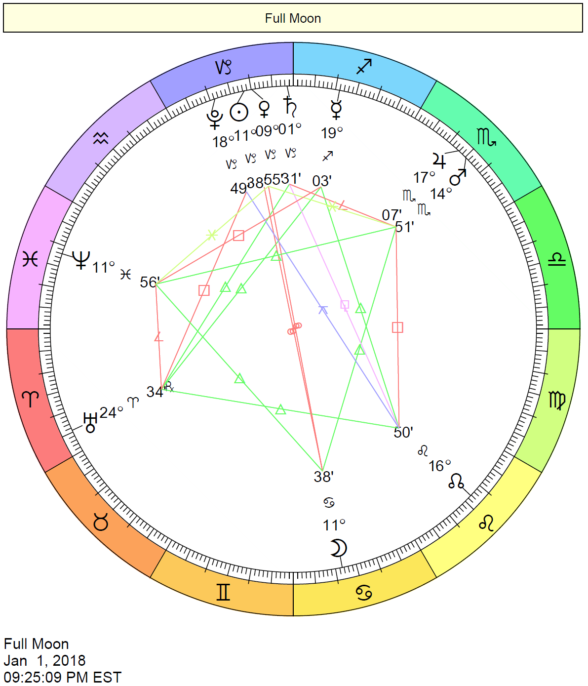 Full Moon in Cancer Chart - January 1, 2018