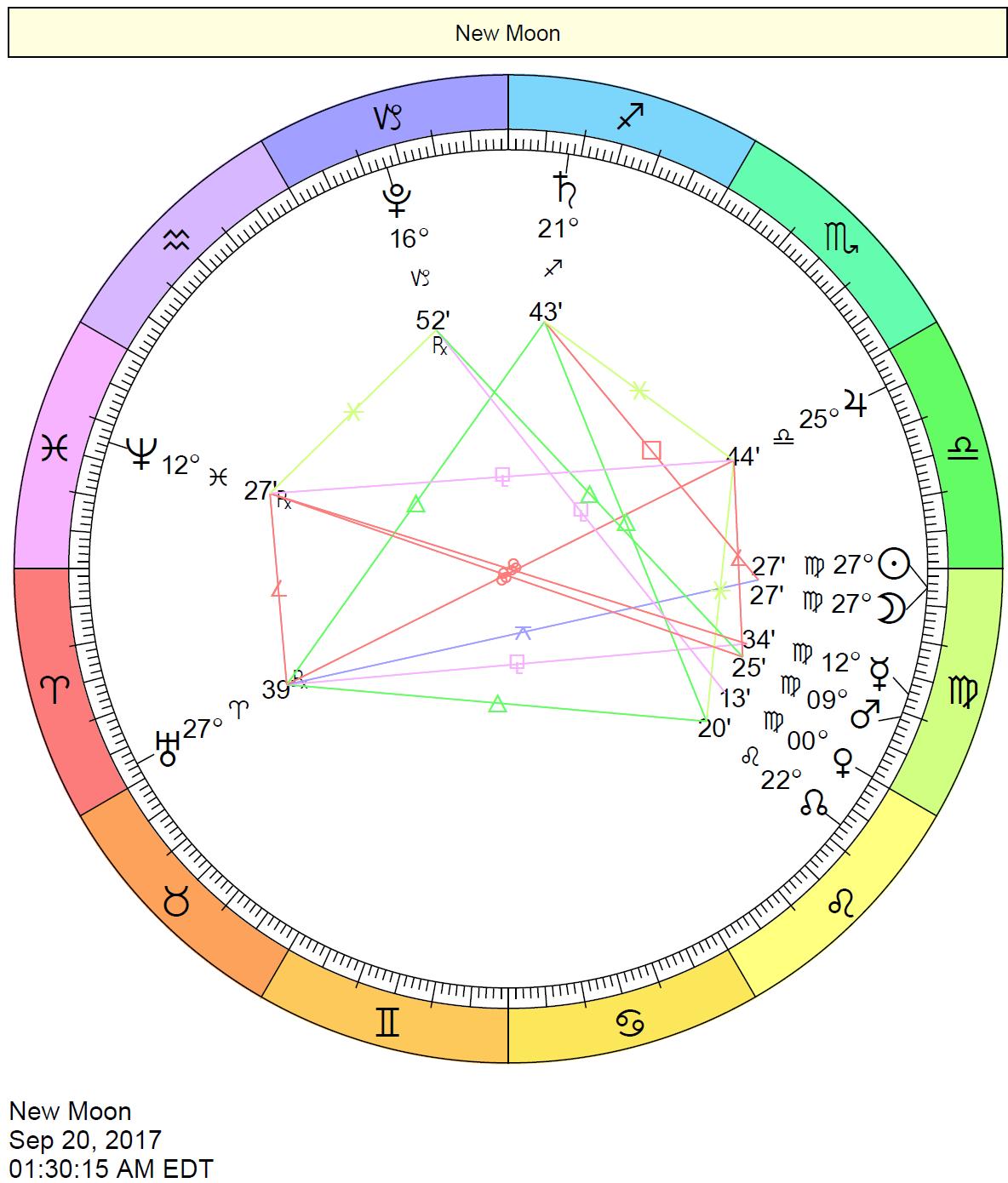 New Moon in Virgo chart on September 20, 2017