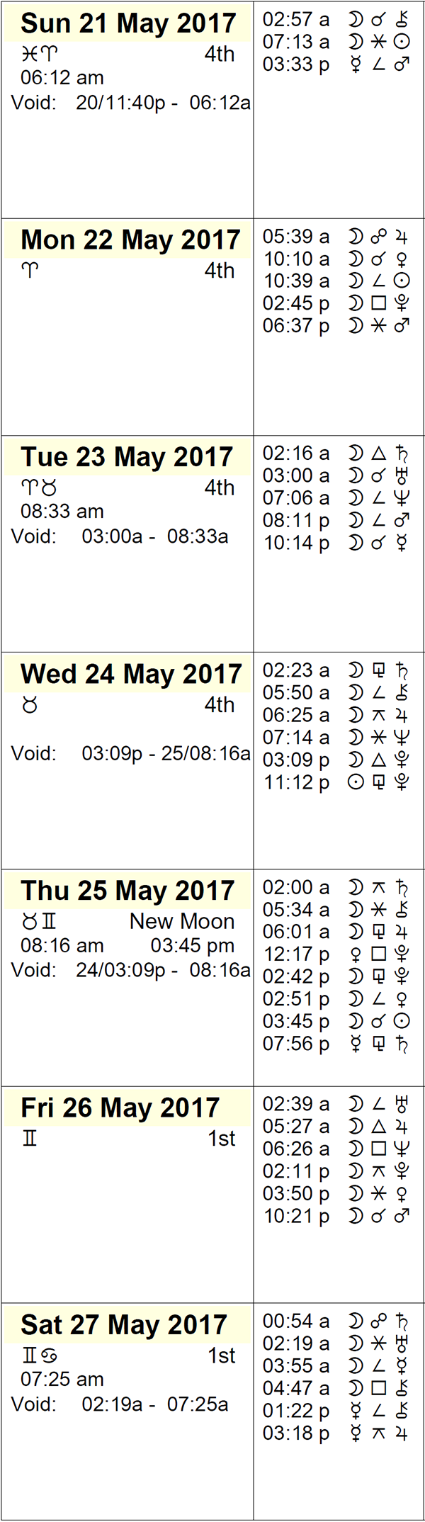 This Week in Astrology Calendar - May 21 to 27, 2017