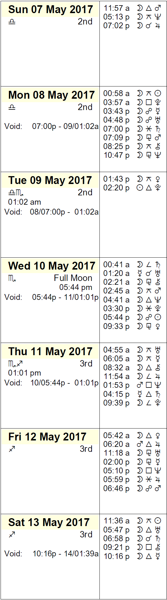 This Week in Astrology Calendar - May 7 to 13, 2017