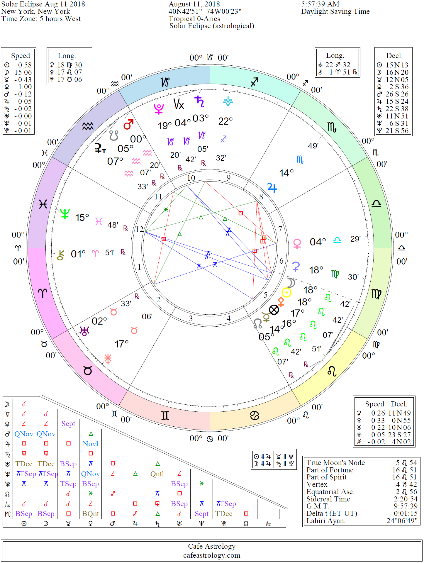 Solar Eclipse Chart August 11 2018
