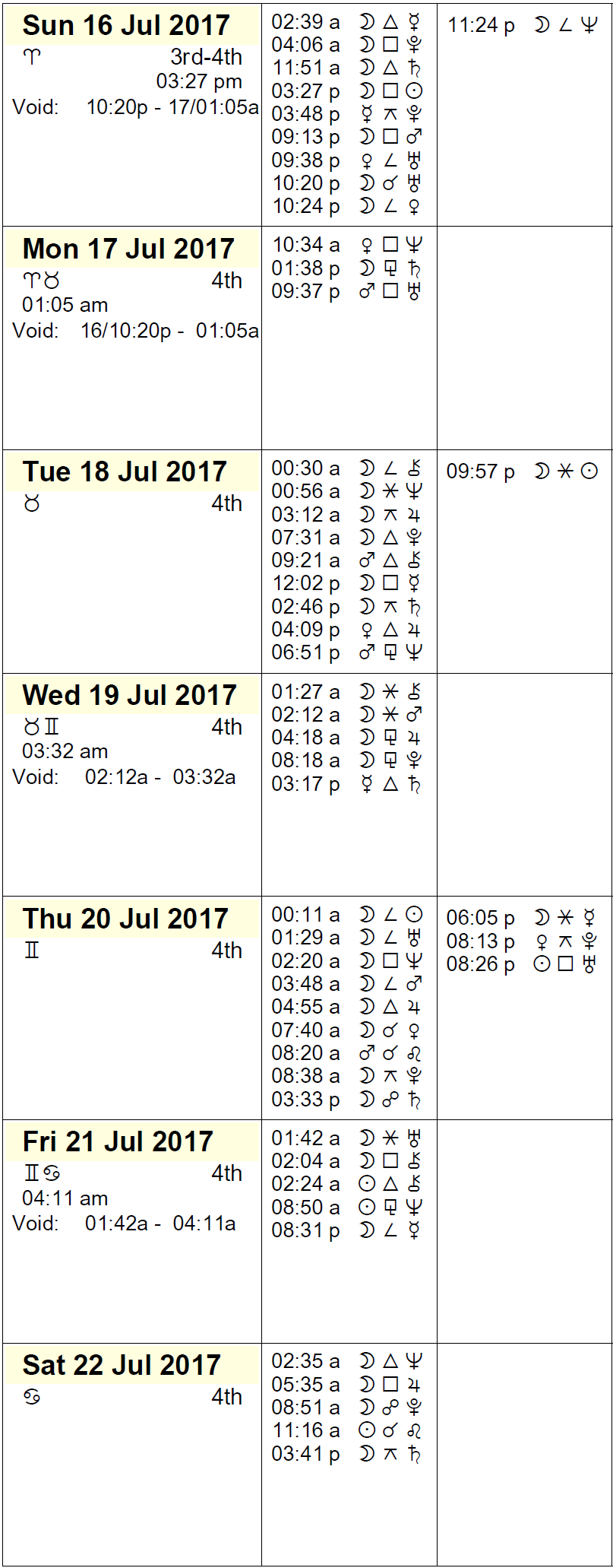 This Week in Astrology - July 16 to 22, 2017
