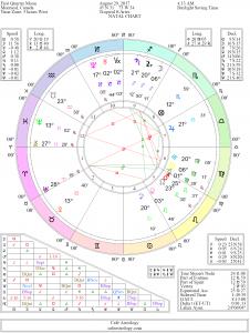 First Quarter Moon Chart August 29, 2017