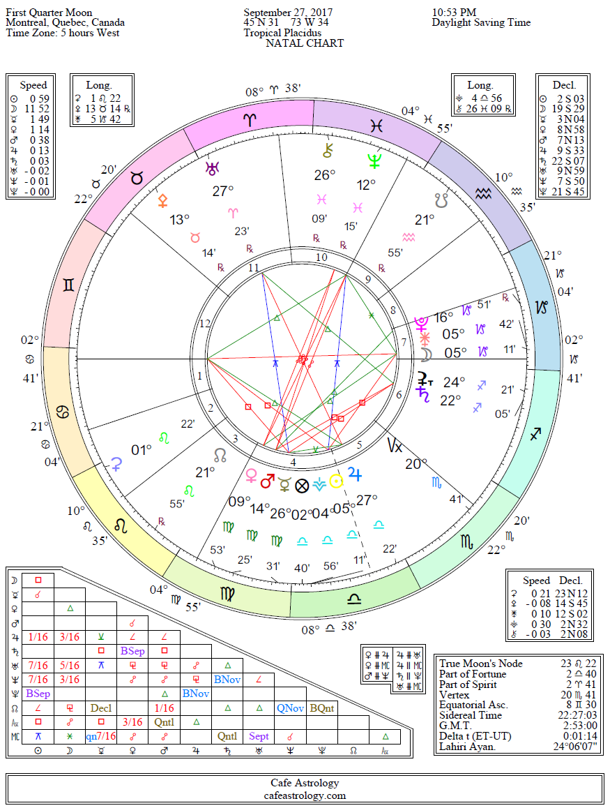 Astrology Chart Report Brand Wholesale