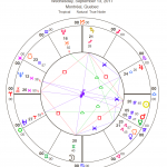 Last Quarter Moon Chart September 13, 2017