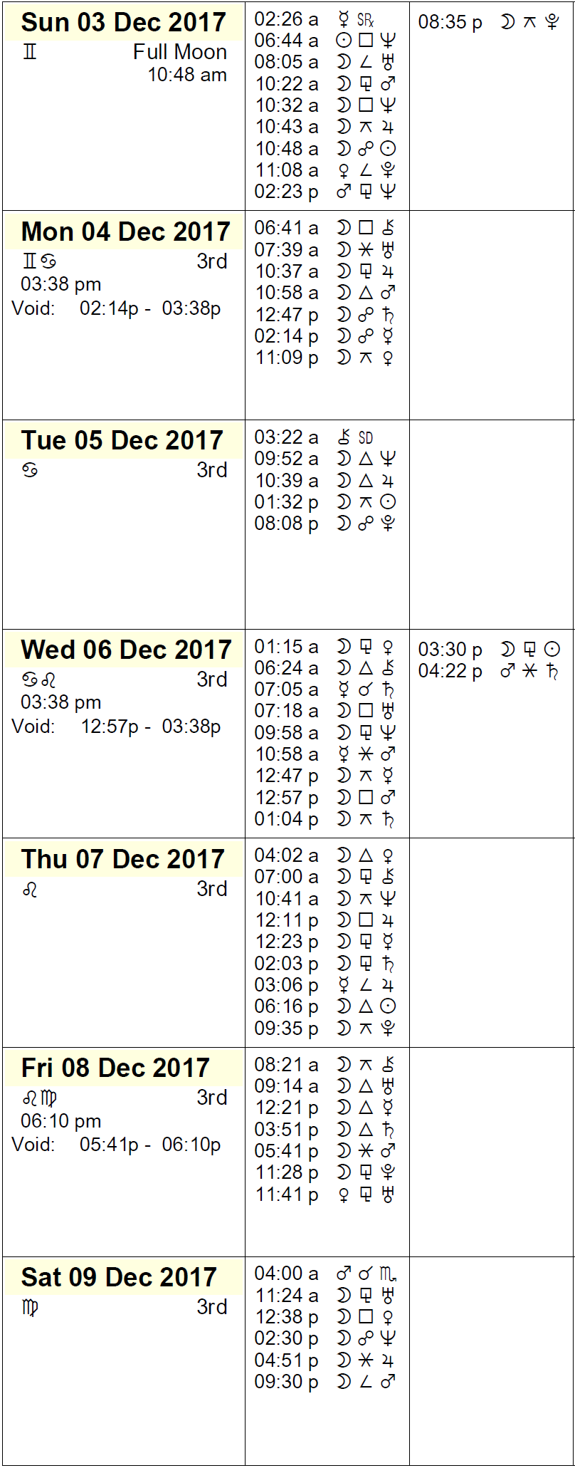 This Week in Astrology Calendar: December 3rd to 9th, 2017