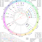 First Quarter Moon Astrology Chart - October 27, 2017