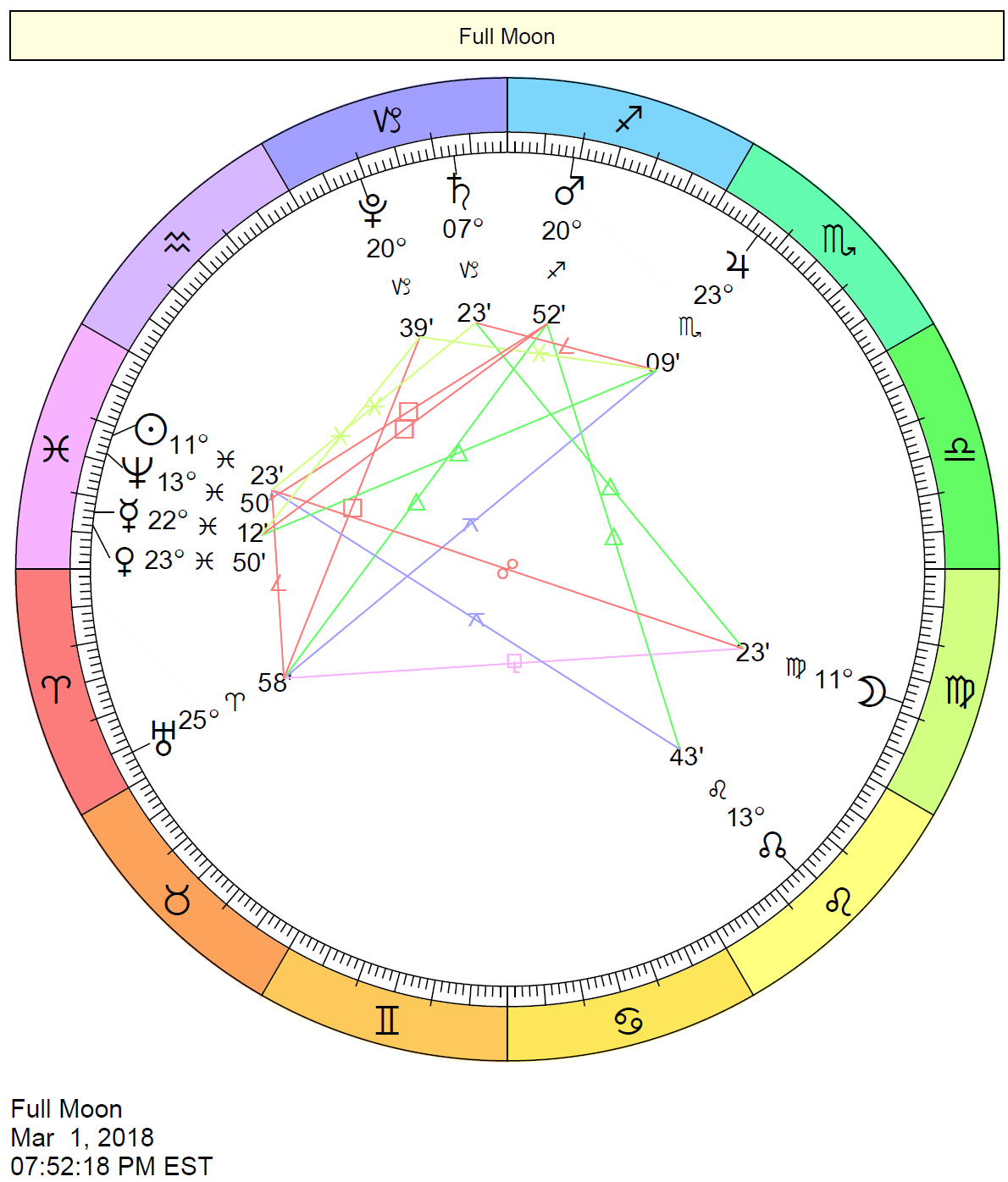 Free birth chart wheel cafe astrology the nvjuhfo Gallery