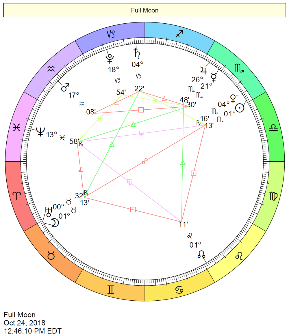 Birth Chart Interpretations