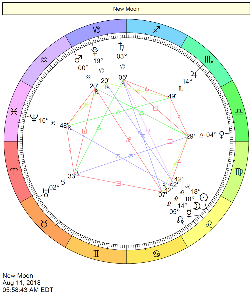 New Moon Solar Eclipse Chart August 12, 2018